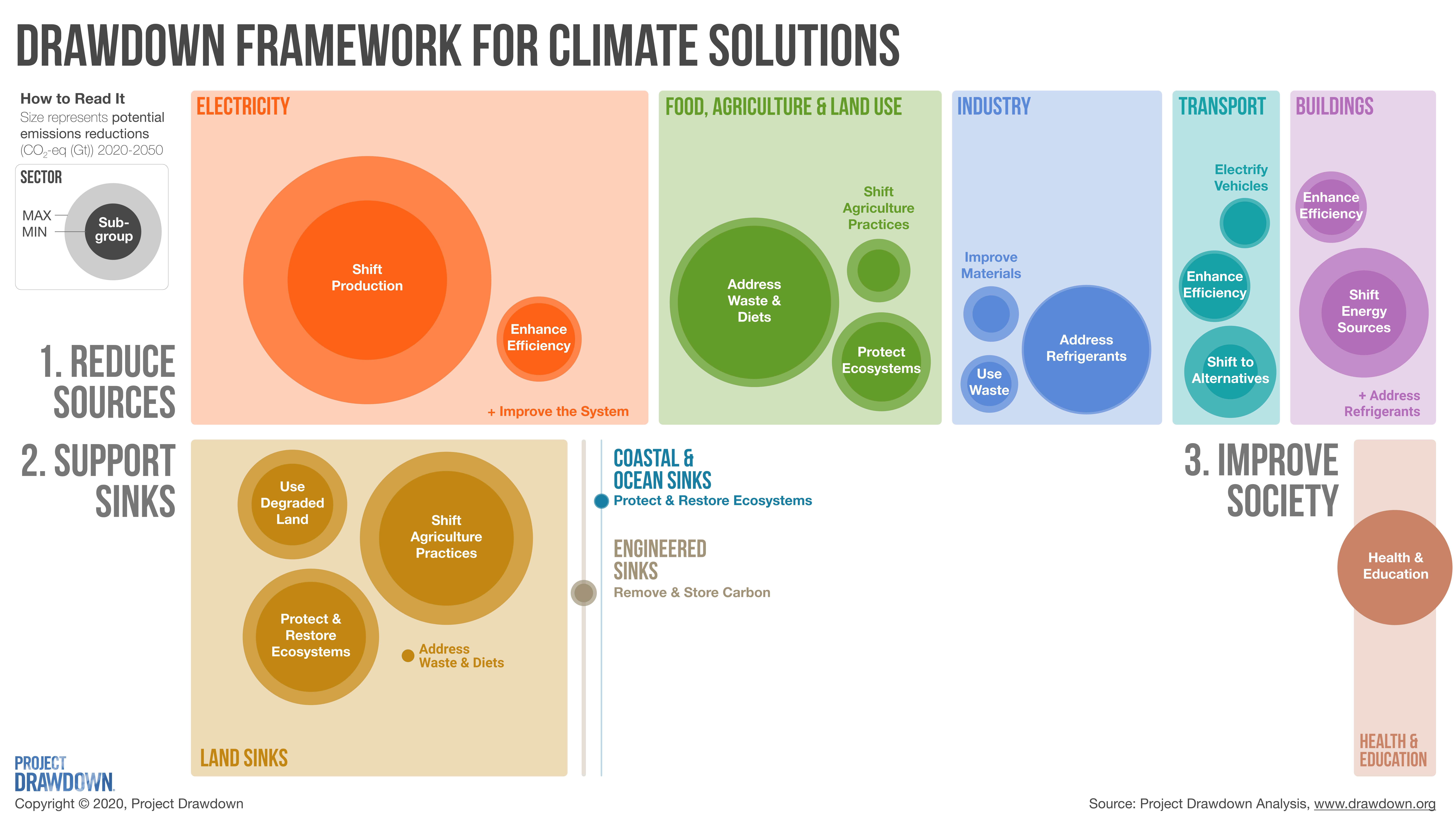 Diagram showing potential emissions reductions by sector